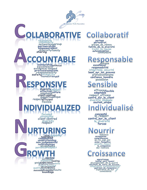 SLYA Word Cloud: Collaborative Accountable Responsive Individualized Nurturing Growth - CARING!